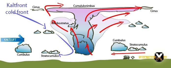 Kaltfront Gewitter entstehung vorhersage 01 01 - Gewitter rechtzeitig erkennen - Richtiges Verhalten bei Berggewitter